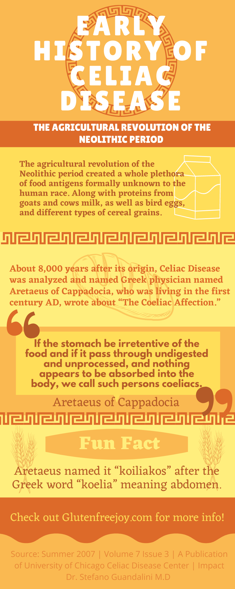 Early History of Celiac Disease_Infograph