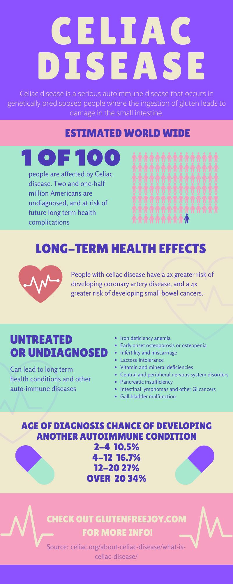 celiac disease - infograph - diagnosis